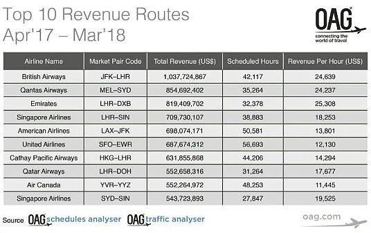 Le service d'Air Canada Toronto - Vancouver parmi les plus rentables du monde