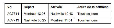 Air Canada annonce de nouvelles liaisons et fréquence transfrontalières de Montréal, Calgary et Vancouver pour l'été