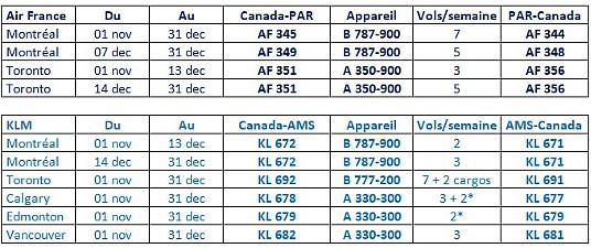 Air France et KLM apportent des précisions suite aux nouvelles réglementations de l'Union Européenne à l'égard des Canadiens