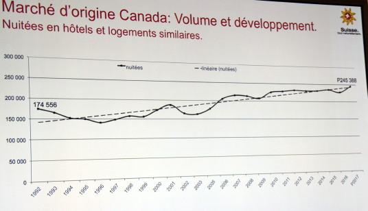 L'équipe de Suisse Tourisme est très fière de ses résultats au Canada, en hausse constante depuis une dizaine d'années.