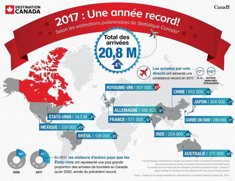 Année record pour le tourisme au Canada