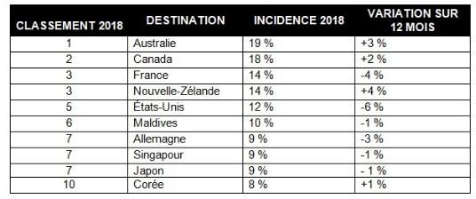 Le Canada, deuxième destination la plus prisée des voyageurs chinois