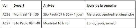 Air Canada lance un service sans escale entre Montréal et São Paulo (Brésil)
