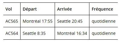 Air Canada annonce le lancement d'un nouveau service Montréal-Seattle assuré par A220-300 d'Airbus, un appareil construit au Québec