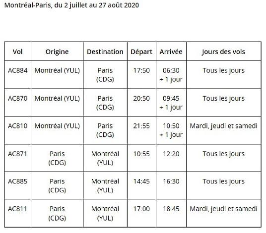 Air Canada bonifiera son service sur Paris au départ de Montréal et de Toronto à l'été 2020