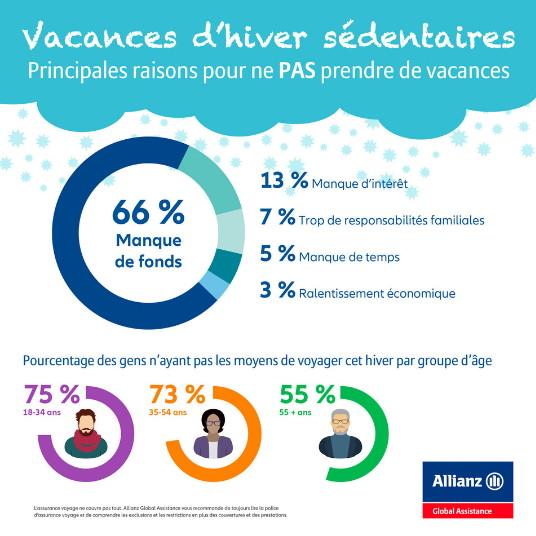 La moitié des Canadiens ne prendront pas de vacances d'hiver cette année, principalement parce qu'ils n'en ont pas les moyens (Groupe CNW/Allianz Global Assistance Canada)