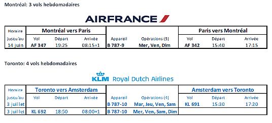 Air France et KLM Royal Dutch Airlines maintiennent des liens aériens vers le Canada
