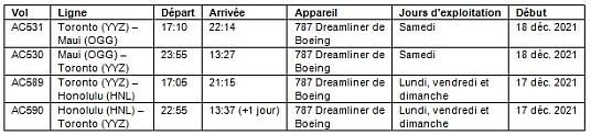 Air Canada desservira Hawaii à l'hiver 2022 au départ de Montréal, Toronto, Calgary et Vancouver